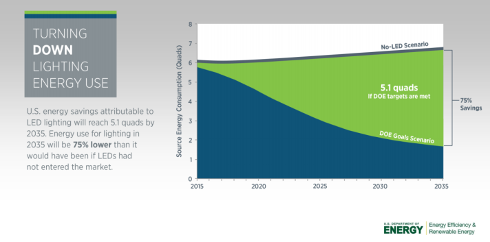 Lighting Energy Use in 2035. Source: DOE