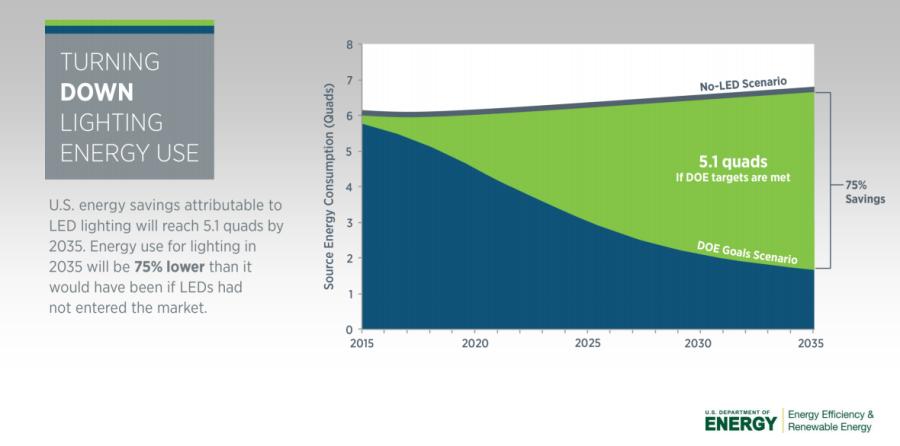 Lighting Energy Use in 2035. Source: DOE